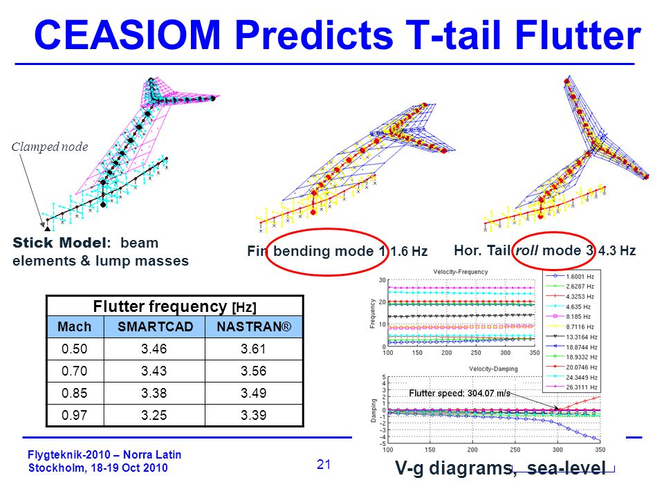 Flygteknik-2010 – Norra Latin Stockholm, 18-19 Oct 2010 21 CEASIOM Predicts T-tail Flutter Stick Model : beam elements & lump masses Fin bending mode 1 1.6 Hz Hor.