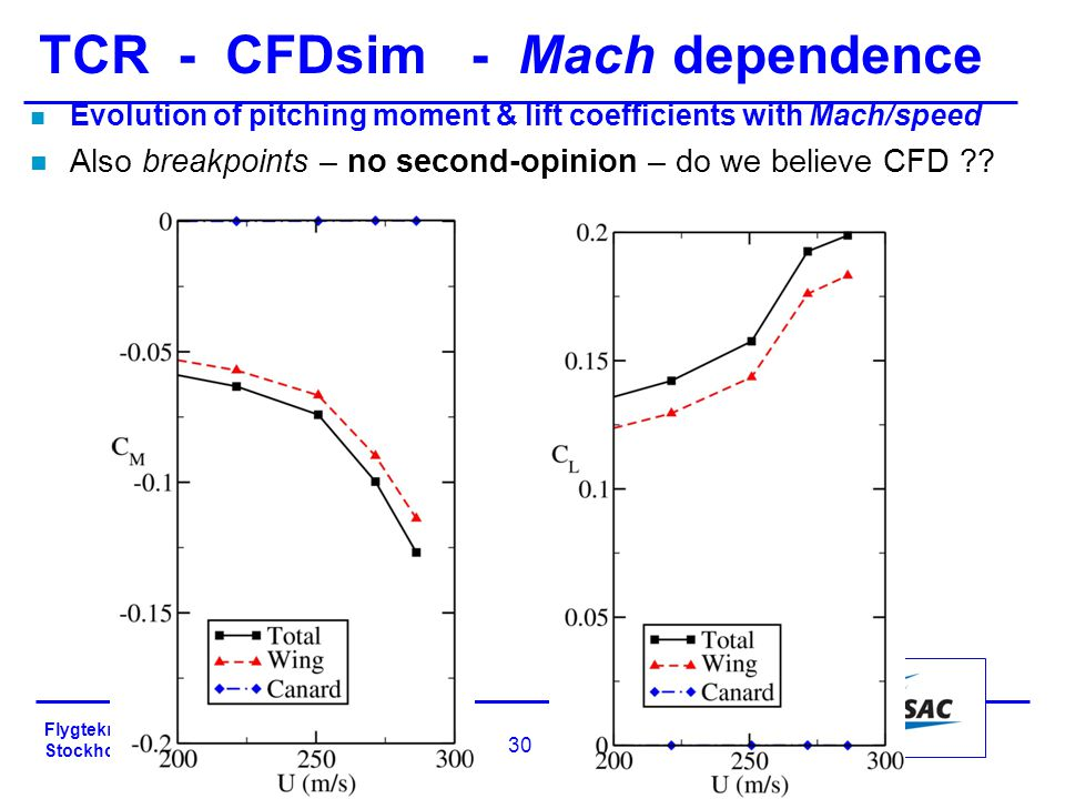 Flygteknik-2010 – Norra Latin Stockholm, 18-19 Oct 2010 30 n Evolution of pitching moment & lift coefficients with Mach/speed n Also breakpoints – no second-opinion – do we believe CFD ?.