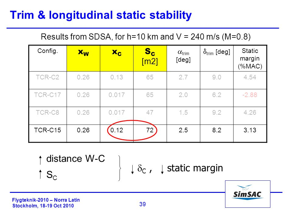 Flygteknik-2010 – Norra Latin Stockholm, 18-19 Oct 2010 39 Trim & longitudinal static stability Results from SDSA, for h=10 km and V = 240 m/s (M=0.8) Config.