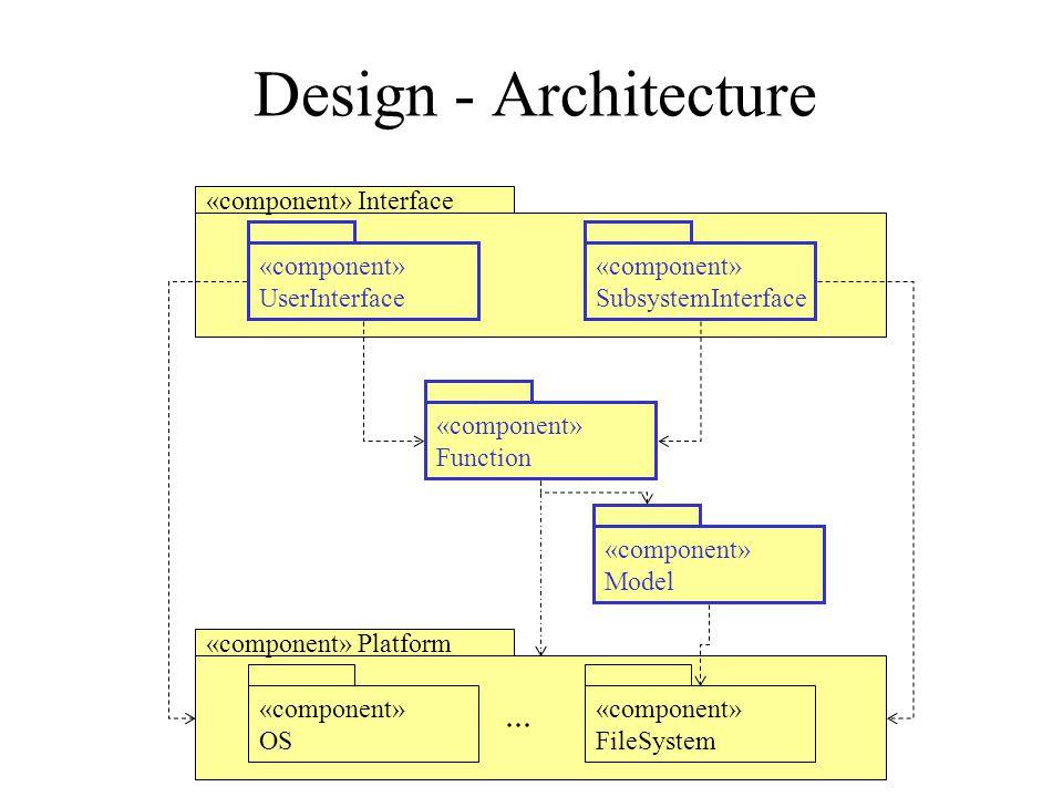 Design - Architecture «component» Interface «component» Model «component» UserInterface «component» SubsystemInterface «component» Platform «component» OS «component» FileSystem «component» Function...