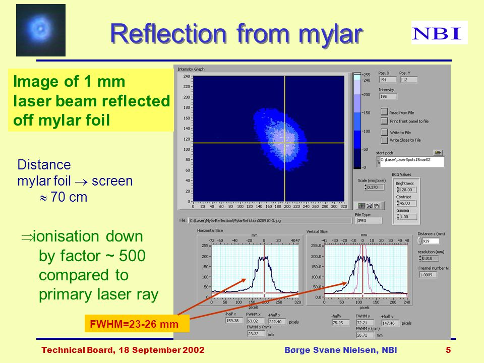 Technical Board, 18 September 2002Børge Svane Nielsen, NBI5 Reflection from mylar FWHM=23-26 mm Distance mylar foil  screen  70 cm Image of 1 mm laser beam reflected off mylar foil  ionisation down by factor ~ 500 compared to primary laser ray