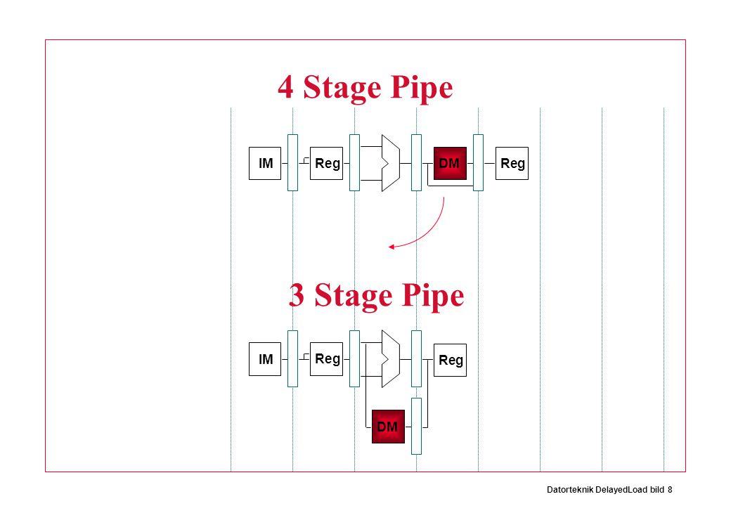 Datorteknik DelayedLoad bild 8 IM Reg DMReg 4 Stage Pipe IM Reg DM Reg 3 Stage Pipe