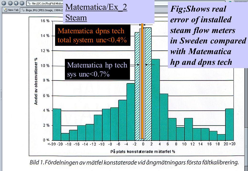 copyright (c) 2011 Stefan Rudbäck, Matematica,+46 708387910, mail@matematica.se, matematica.se sid 7 Power/energy calc of steam with Matematica.Lib hp tech general function blocks