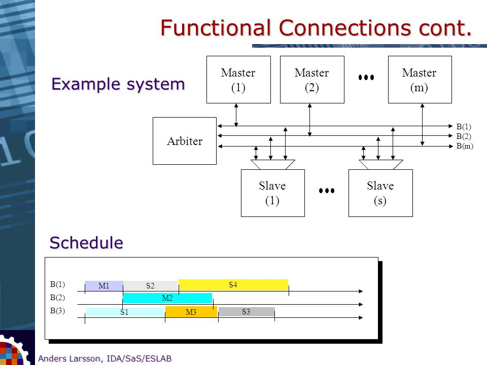 6 Anders Larsson, IDA/SaS/ESLAB Research on CORE-based SOC testing Functional Connections cont. Example system Master (1) Master (2) Master (m) Slave