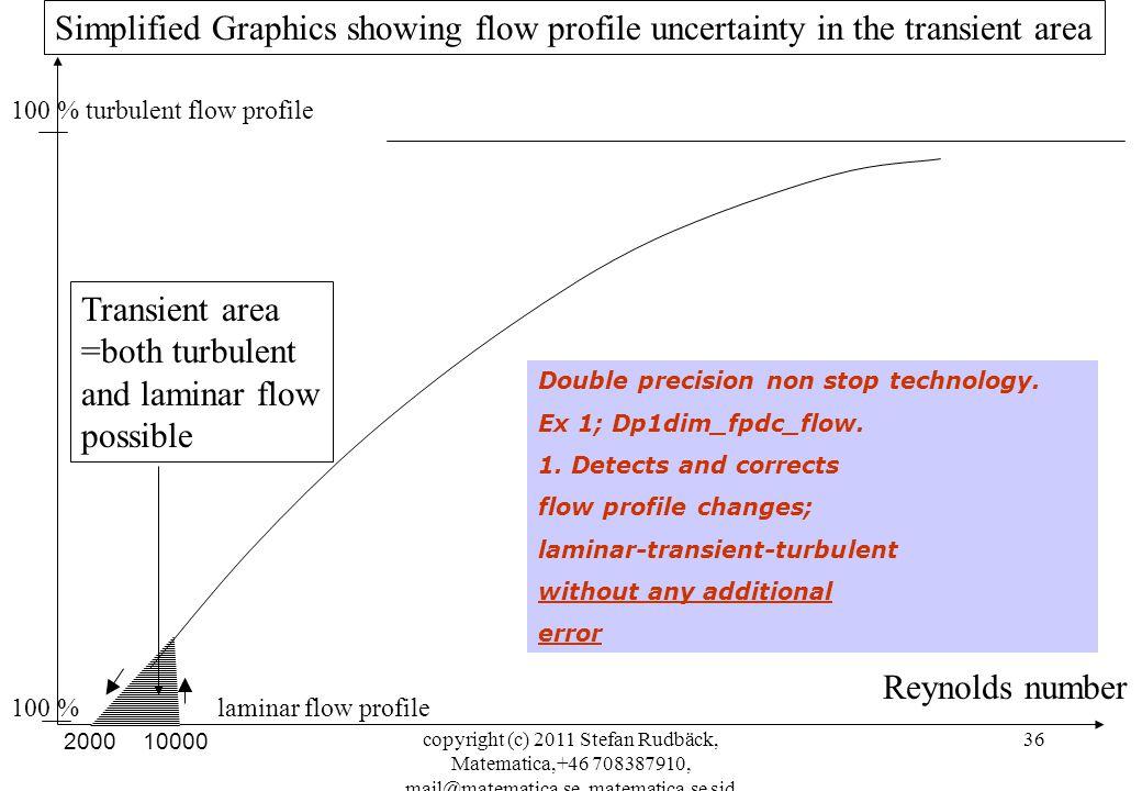 copyright (c) 2011 Stefan Rudbäck, Matematica,+46 708387910, mail@matematica.se, matematica.se sid 36 Reynolds number 100 % turbulent flow profile Sim