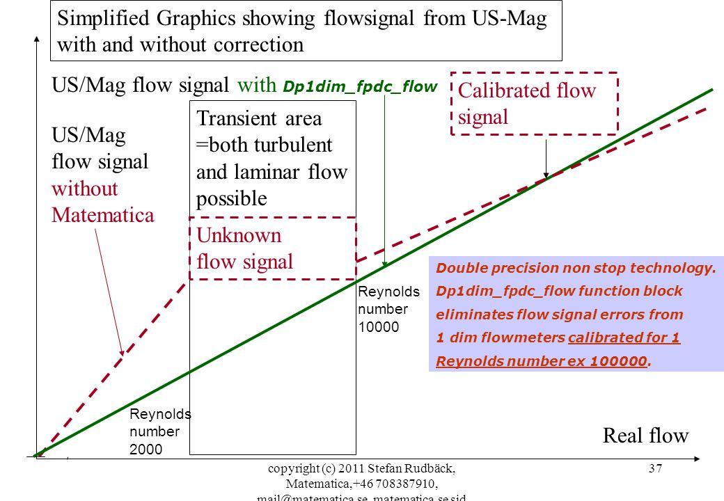 copyright (c) 2011 Stefan Rudbäck, Matematica,+46 708387910, mail@matematica.se, matematica.se sid 37 Real flow Simplified Graphics showing flowsignal
