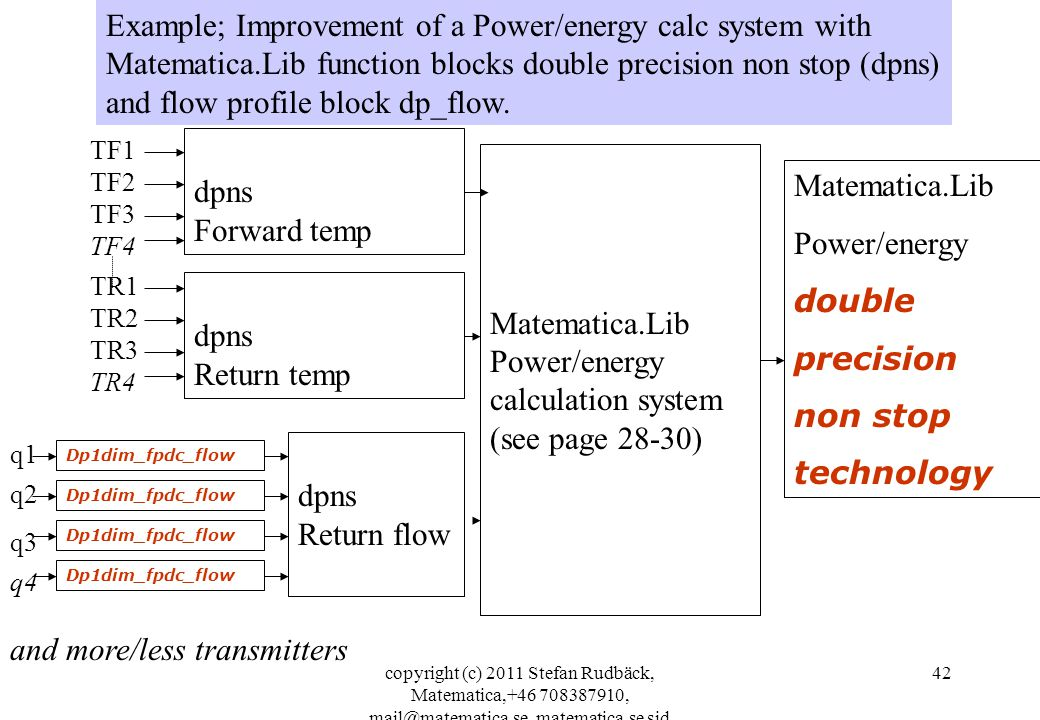 copyright (c) 2011 Stefan Rudbäck, Matematica,+46 708387910, mail@matematica.se, matematica.se sid 42 Example; Improvement of a Power/energy calc system with Matematica.Lib function blocks double precision non stop (dpns) and flow profile block dp_flow.