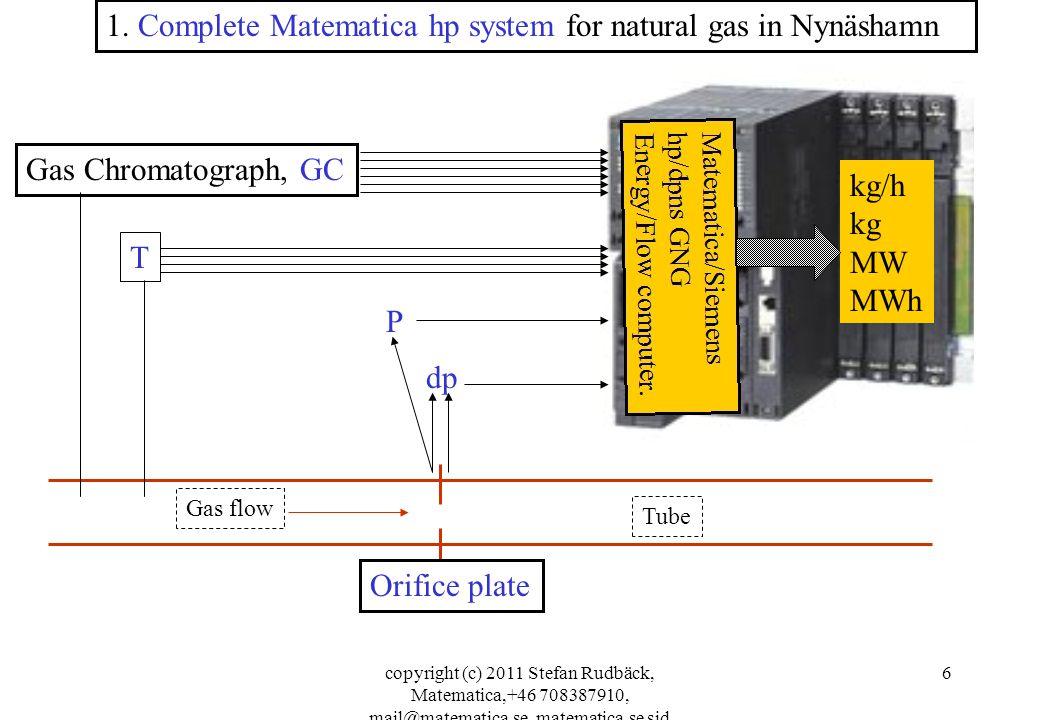 copyright (c) 2011 Stefan Rudbäck, Matematica,+46 708387910, mail@matematica.se, matematica.se sid 6 dp T Gas Chromatograph, GC Orifice plate 1. Compl