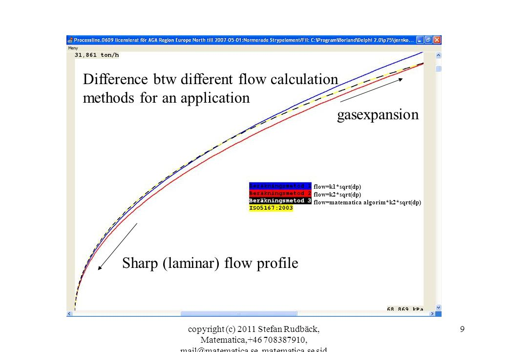 copyright (c) 2011 Stefan Rudbäck, Matematica,+46 708387910, mail@matematica.se, matematica.se sid 9 Difference btw different flow calculation methods for an application flow=k1*sqrt(dp) flow=k2*sqrt(dp) flow=matematica algorim*k2*sqrt(dp) gasexpansion Sharp (laminar) flow profile