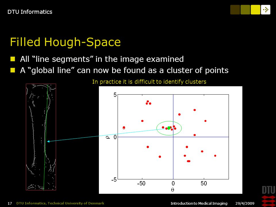 DTU Informatics 29/4/2009Introduction to Medical Imaging 17 DTU Informatics, Technical University of Denmark Filled Hough-Space All line segments in the image examined A global line can now be found as a cluster of points In practice it is difficult to identify clusters
