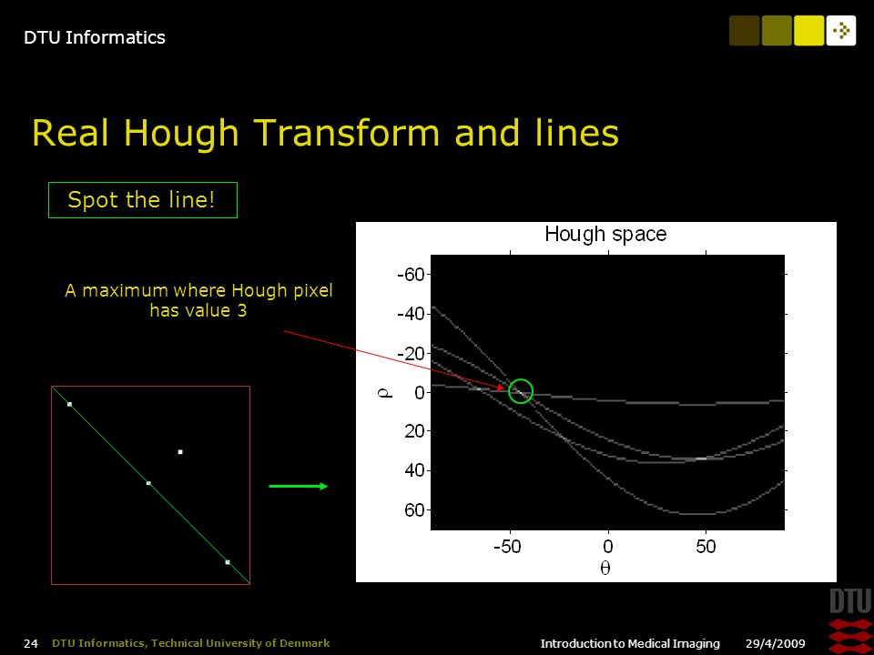 DTU Informatics 29/4/2009Introduction to Medical Imaging 24 DTU Informatics, Technical University of Denmark Real Hough Transform and lines Spot the line.