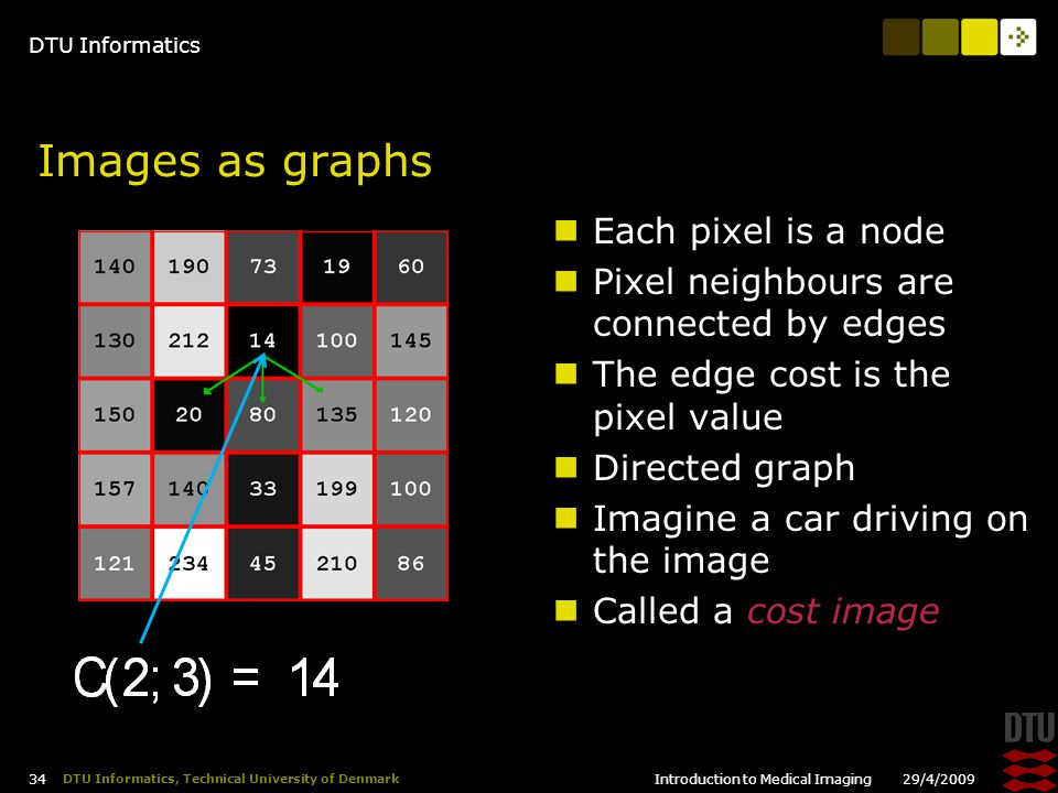 DTU Informatics 29/4/2009Introduction to Medical Imaging 34 DTU Informatics, Technical University of Denmark Images as graphs Each pixel is a node Pixel neighbours are connected by edges The edge cost is the pixel value Directed graph Imagine a car driving on the image Called a cost image