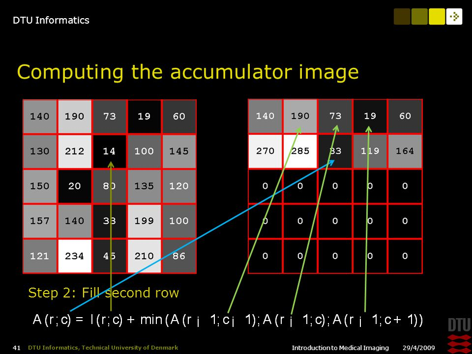 DTU Informatics 29/4/2009Introduction to Medical Imaging 41 DTU Informatics, Technical University of Denmark Computing the accumulator image Step 2: Fill second row