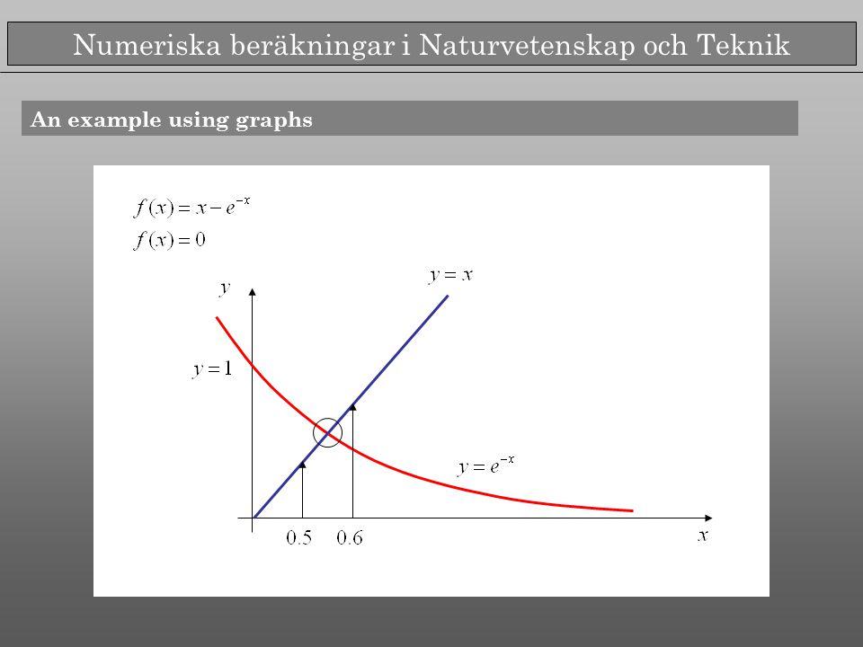 Numeriska beräkningar i Naturvetenskap och Teknik A numerical exemple >> bisection method Sign change Half of the interval...
