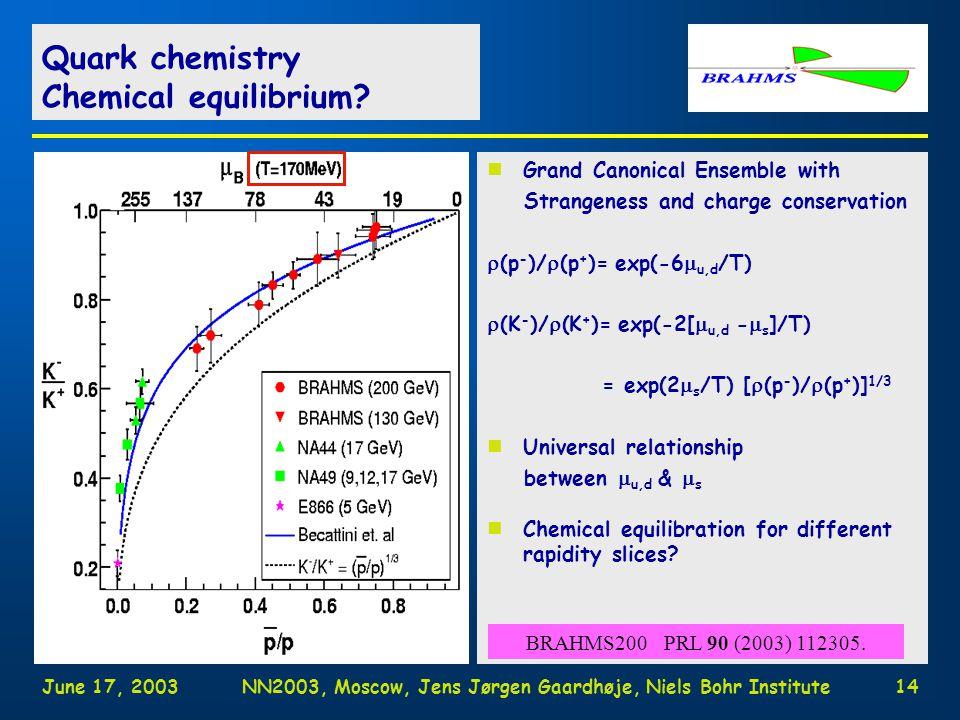 June 17, 2003NN2003, Moscow, Jens Jørgen Gaardhøje, Niels Bohr Institute13 Antiparticle/particle ratios @ 200AgeV '+'  '-' p - /p = p - (pair) / [p+p(pair)] K - /K + = K - (pair) / [K + (pair)+K + (dir)] (p+p  p+  +K + )  +  - pair prod (& ch.