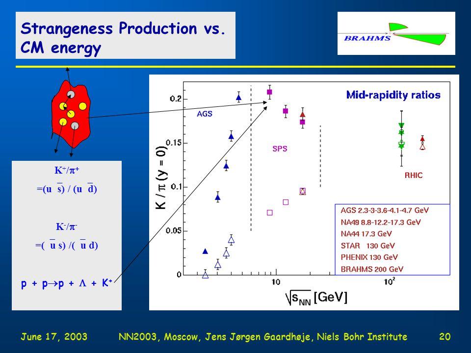 June 17, 2003NN2003, Moscow, Jens Jørgen Gaardhøje, Niels Bohr Institute19 4  yields of charged mesons.