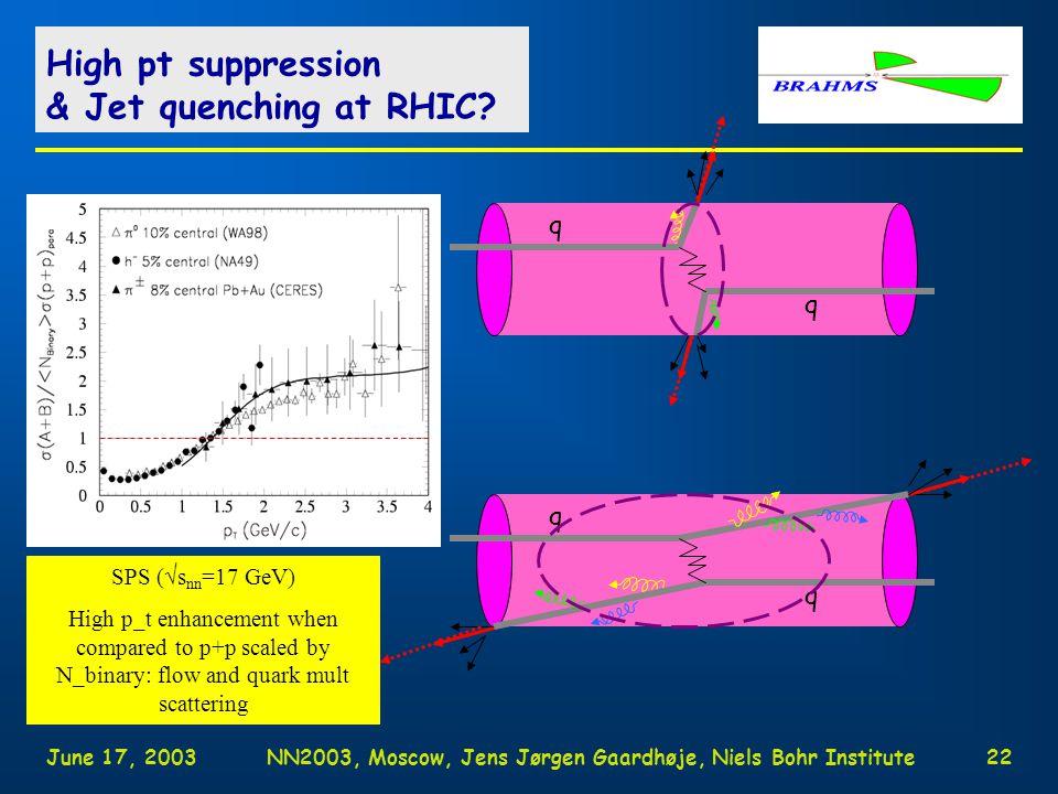 June 17, 2003NN2003, Moscow, Jens Jørgen Gaardhøje, Niels Bohr Institute21 Universal correlation of Charged kaon vs pion.