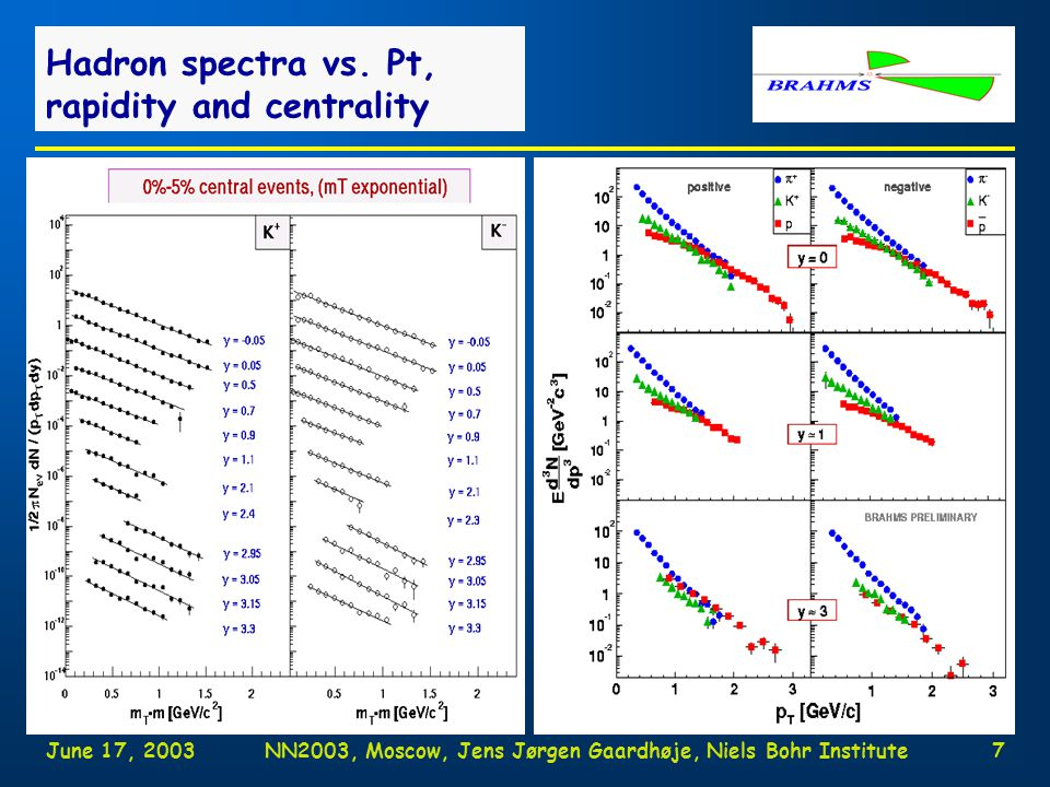 June 17, 2003NN2003, Moscow, Jens Jørgen Gaardhøje, Niels Bohr Institute17 Saturation of excitations in fragmentation region Shift data to beam frame of reference BRAHMS PRL 88 (2002) 202301