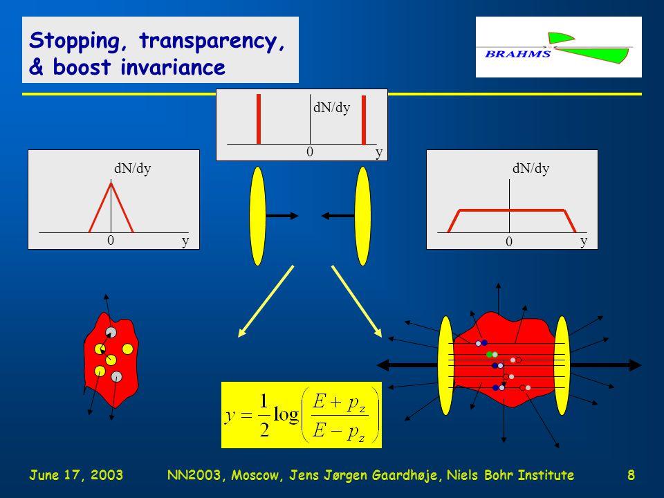 June 17, 2003NN2003, Moscow, Jens Jørgen Gaardhøje, Niels Bohr Institute8 Stopping, transparency, & boost invariance y dN/dy 0y 0 y 0