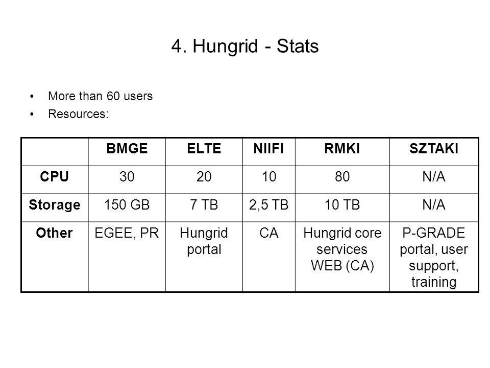 4. Hungrid - Stats More than 60 users Resources: BMGEELTENIIFIRMKISZTAKI CPU30201080N/A Storage150 GB7 TB2,5 TB10 TBN/A OtherEGEE, PRHungrid portal CA