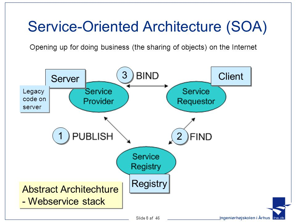 Ingeniørhøjskolen i Århus Slide 8 af 46 Service-Oriented Architecture (SOA) Client Server Registry Abstract Architechture - Webservice stack Abstract Architechture - Webservice stack Legacy code on server Legacy code on server 1 1 2 2 3 3 Opening up for doing business (the sharing of objects) on the Internet