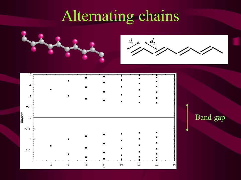 Alternating chains Band gap