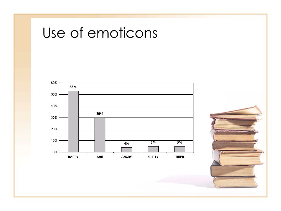 Use of emoticons