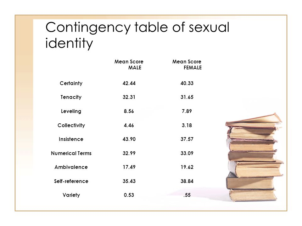 Contingency table of sexual identity Mean Score MALE Mean Score FEMALE Certainty42.4440.33 Tenacity32.3131.65 Leveling8.567.89 Collectivity4.463.18 Insistence43.9037.57 Numerical Terms32.9933.09 Ambivalence17.4919.62 Self-reference35.4338.84 Variety0.53.55