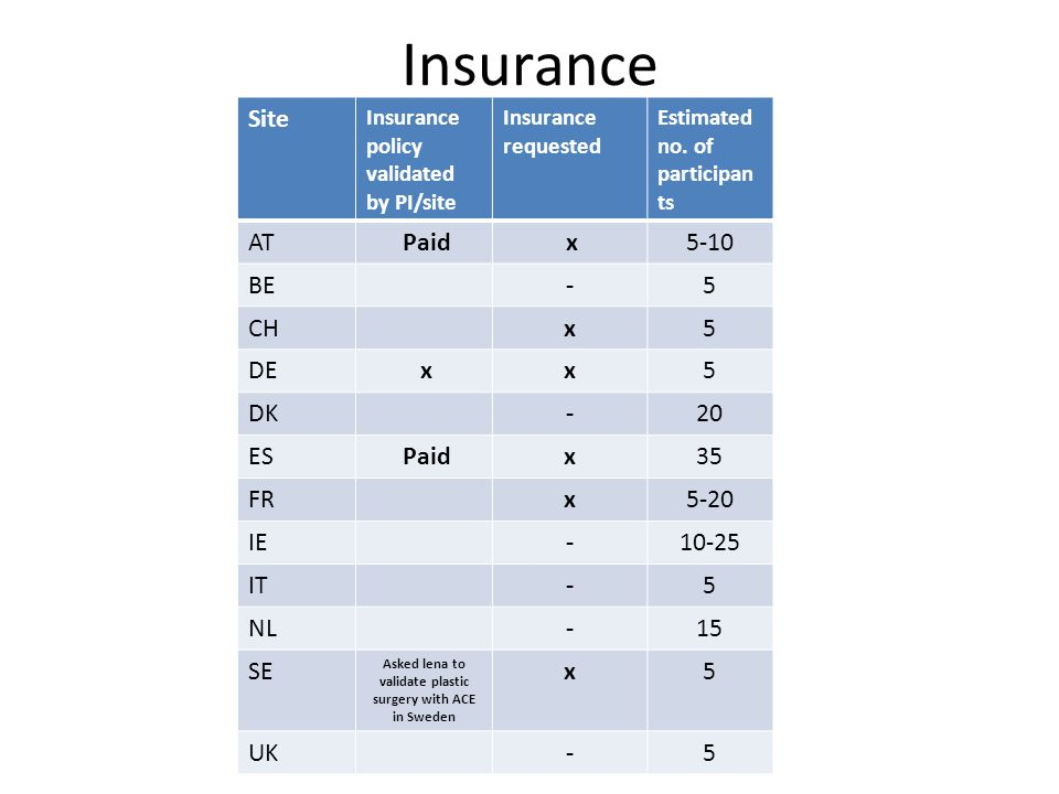 Insurance Site Insurance policy validated by PI/site Insurance requested Estimated no.
