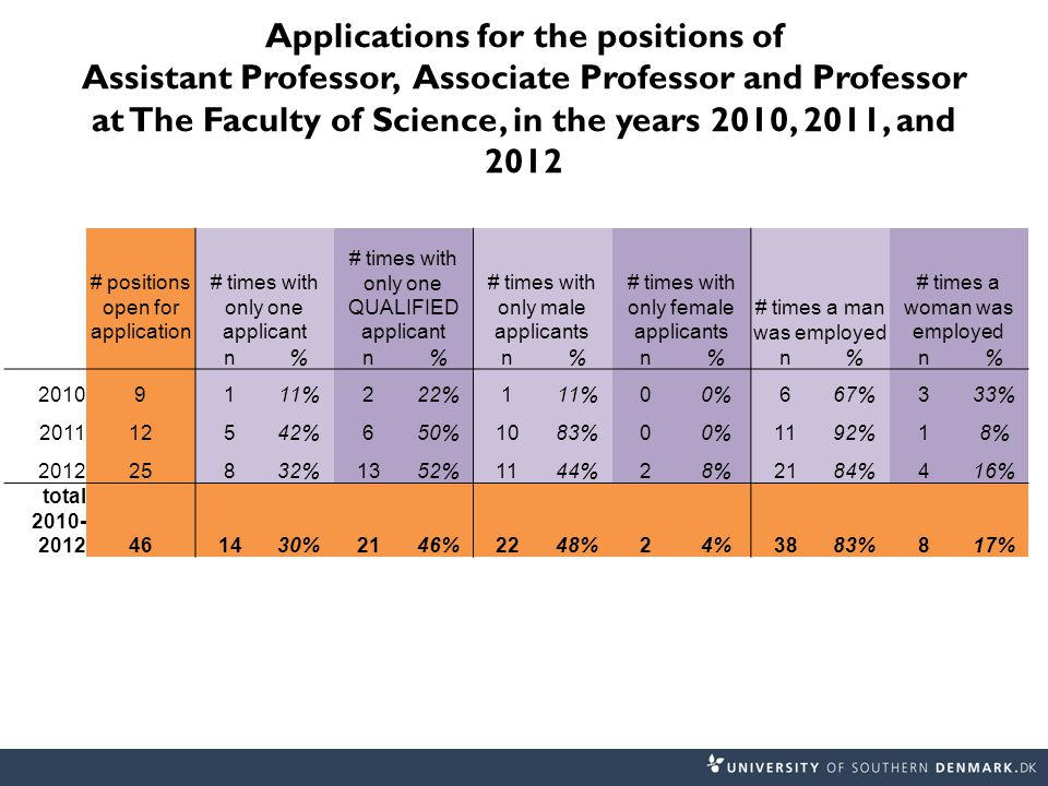 Applications for the positions of Assistant Professor, Associate Professor and Professor at The Faculty of Science, in the years 2010, 2011, and 2012