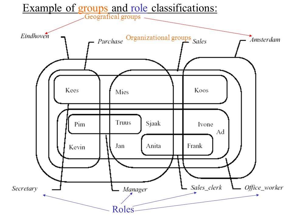 Example of groups and role classifications: Roles Geografical groups Organizational groups