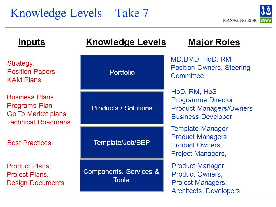 Portfolio MD,DMD, HoD, RM Position Owners, Steering Committee Products / Solutions Template/Job/BEP Product Manager Product Owners, Project Managers, Architects, Developers Components, Services & Tools HoD, RM, HoS Programme Director Product Managers/Owners Business Developer Template Manager Product Managers Product Owners, Project Managers, Strategy, Position Papers KAM Plans Business Plans Programs Plan Go To Market plans Technical Roadmaps Best Practices Product Plans, Project Plans, Design Documents Knowledge Levels Inputs Major Roles Knowledge Levels – Take 7