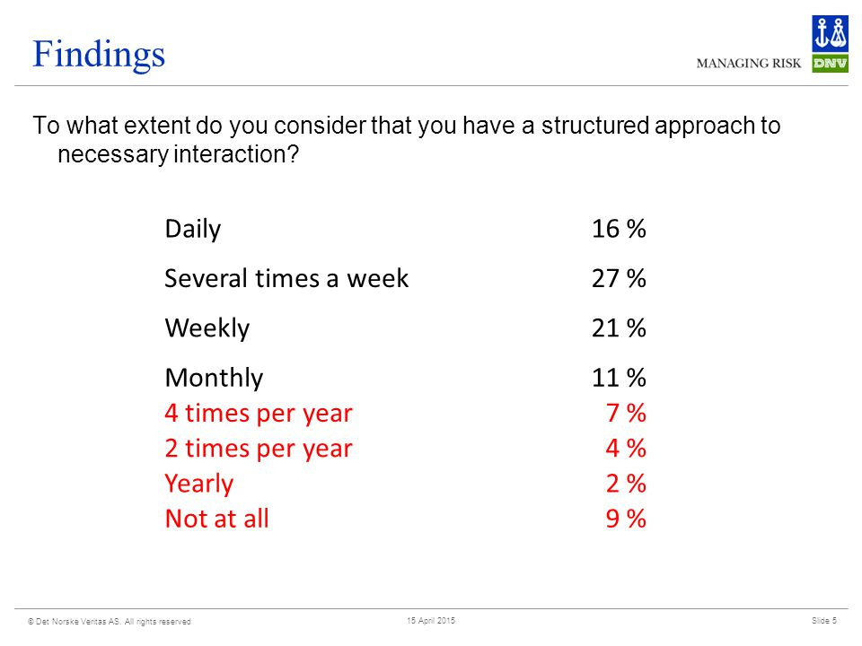 Findings To what extent do you consider your project/activity to be successful.