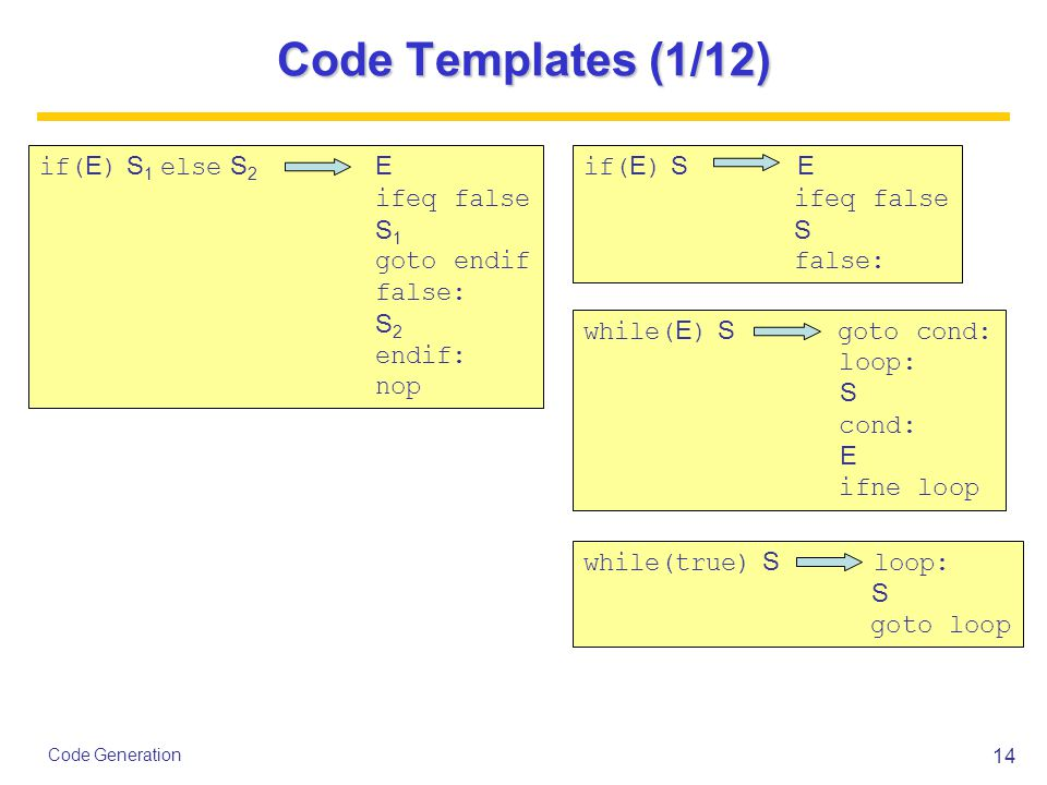 14 Code Generation Code Templates (1/12) if( E ) S E ifeq false S false: if( E ) S 1 else S 2 E ifeq false S 1 goto endif false: S 2 endif: nop while( E ) S goto cond: loop: S cond: E ifne loop while(true) S loop: S goto loop