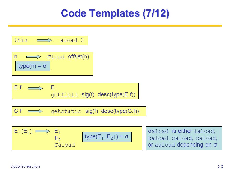 20 Code Generation Code Templates (7/12) thisaload 0 n σ load offset(n) E.f E getfield sig(f) desc(type(E.f)) E 1 [ E 2 ] E 1 E 2 σ aload type(E 1 [ E 2 ] ) = σ type(n) = σ C.f getstatic sig(f) desc(type(C.f)) σ aload is either iaload, baload, saload, caload, or aaload depending on σ