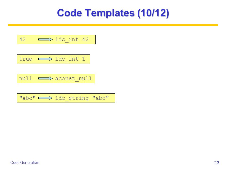 23 Code Generation Code Templates (10/12) 42 ldc_int 42 true ldc_int 1 null aconst_null abc ldc_string abc
