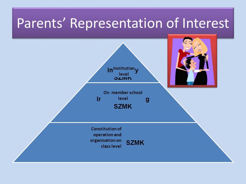 Parents' Representation of Interest Intézmény SZMK Intézményegység SZMK Osztály SZMK On member school level Institution level Constitution of operation and organisation on class level