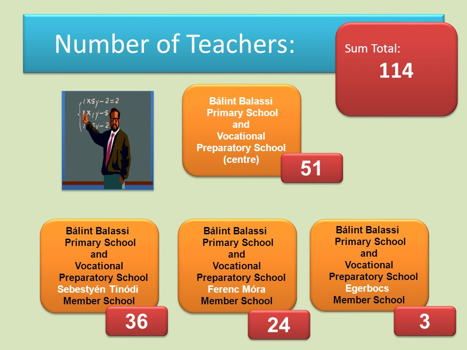 Number of Teachers: Sum Total: 114 Sum Total: 114 Bálint Balassi Primary School and Vocational Preparatory School (centre) Bálint Balassi Primary School and Vocational Preparatory School (centre) Bálint Balassi Primary School and Vocational Preparatory School Sebestyén Tinódi Member School Bálint Balassi Primary School and Vocational Preparatory School Sebestyén Tinódi Member School Bálint Balassi Primary School and Vocational Preparatory School Ferenc Móra Member School Bálint Balassi Primary School and Vocational Preparatory School Ferenc Móra Member School Bálint Balassi Primary School and Vocational Preparatory School Egerbocs Member School Bálint Balassi Primary School and Vocational Preparatory School Egerbocs Member School 51 36 24 3 3