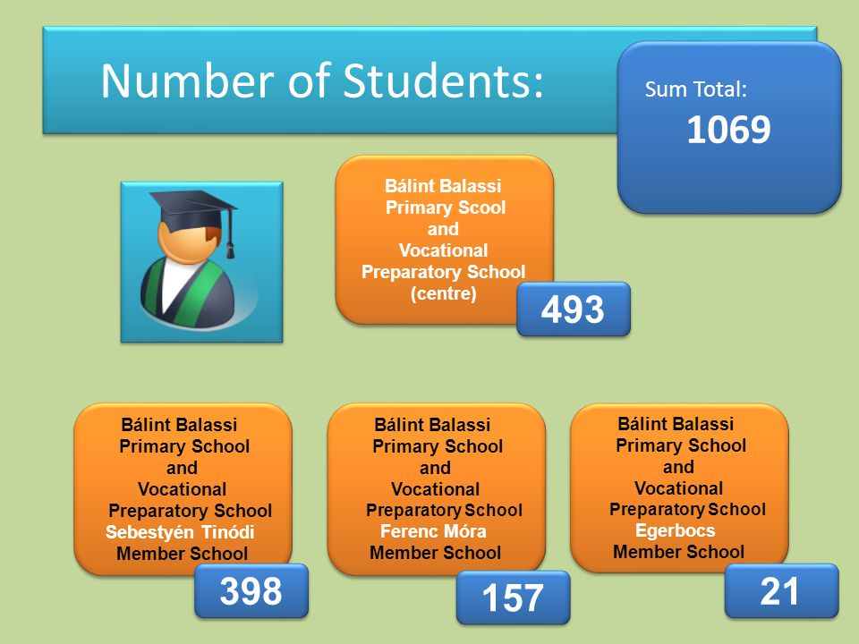 Number of Students: Sum Total: 1069 Sum Total: 1069 Bálint Balassi Primary Scool and Vocational Preparatory School (centre) Bálint Balassi Primary Scool and Vocational Preparatory School (centre) Bálint Balassi Primary School and Vocational Preparatory School Sebestyén Tinódi Member School Bálint Balassi Primary School and Vocational Preparatory School Sebestyén Tinódi Member School Bálint Balassi Primary School and Vocational Preparatory School Ferenc Móra Member School Bálint Balassi Primary School and Vocational Preparatory School Ferenc Móra Member School Bálint Balassi Primary School and Vocational Preparatory School Egerbocs Member School Bálint Balassi Primary School and Vocational Preparatory School Egerbocs Member School 493 398 157 21