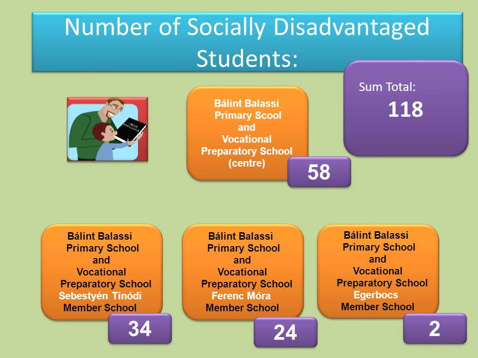 Number of Socially Disadvantaged Students: Sum Total: 118 Sum Total: 118 Bálint Balassi Primary Scool and Vocational Preparatory School (centre) Bálint Balassi Primary Scool and Vocational Preparatory School (centre) Bálint Balassi Primary School and Vocational Preparatory School Sebestyén Tinódi Member School Bálint Balassi Primary School and Vocational Preparatory School Sebestyén Tinódi Member School Bálint Balassi Primary School and Vocational Preparatory School Ferenc Móra Member School Bálint Balassi Primary School and Vocational Preparatory School Ferenc Móra Member School Bálint Balassi Primary School and Vocational Preparatory School Egerbocs Member School Bálint Balassi Primary School and Vocational Preparatory School Egerbocs Member School 58 34 24 2 2