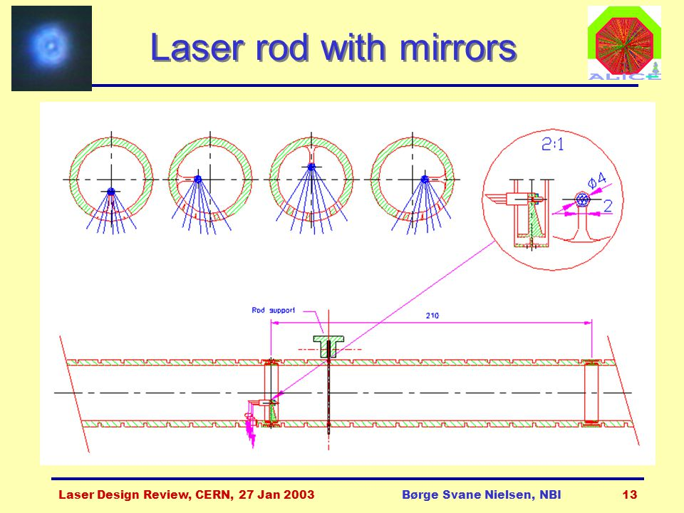 Laser Design Review, CERN, 27 Jan 2003Børge Svane Nielsen, NBI13 Laser rod with mirrors