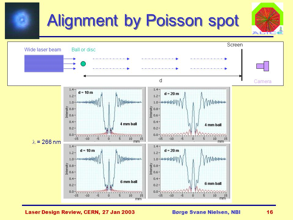 Laser Design Review, CERN, 27 Jan 2003Børge Svane Nielsen, NBI16 Alignment by Poisson spot Wide laser beamBall or disc Screen Camera d = 266 nm