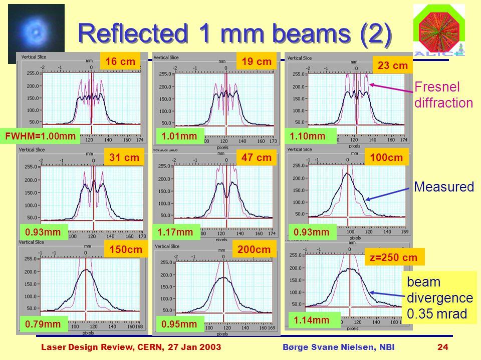 Laser Design Review, CERN, 27 Jan 2003Børge Svane Nielsen, NBI24 Reflected 1 mm beams (2) 16 cm 47 cm FWHM=1.00mm 1.17mm0.93mm 19 cm 1.01mm 23 cm 1.10mm 31 cm 0.93mm 100cm 150cm 0.79mm 200cm 0.95mm z=250 cm 1.14mm beam divergence 0.35 mrad Fresnel diffraction Measured