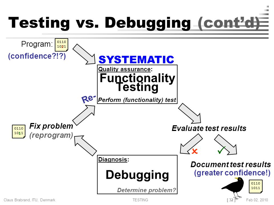 [ 32 ] Claus Brabrand, ITU, Denmark TESTINGFeb 02, 2010 Testing vs. Debugging (cont'd) Evaluate test results Fix problem (reprogram) Functionality Tes