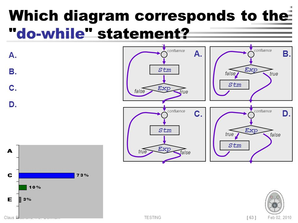 [ 63 ] Claus Brabrand, ITU, Denmark TESTINGFeb 02, 2010 Which diagram corresponds to the do-while statement.
