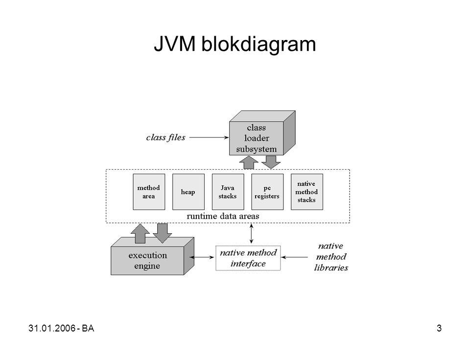 31.01.2006 - BA3 JVM blokdiagram