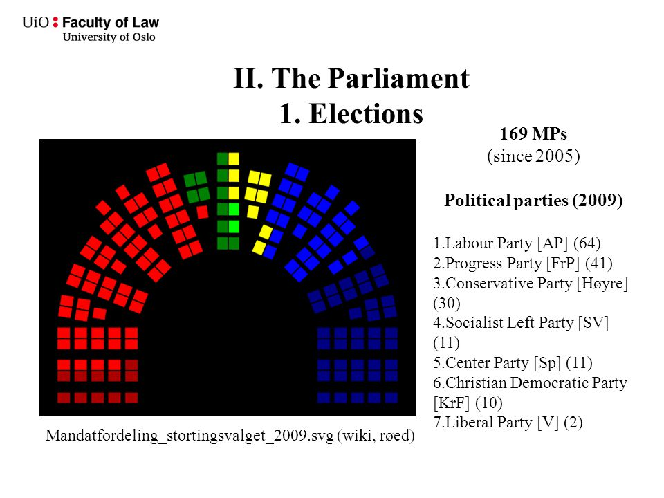 II. The Parliament 1. Elections Mandatfordeling_stortingsvalget_2009.svg (wiki, røed) 169 MPs (since 2005) Political parties (2009) 1.Labour Party [AP