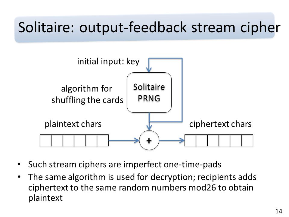 14 Solitaire: output-feedback stream cipher Solitaire PRNG plaintext chars + + ciphertext chars initial input: key algorithm for shuffling the cards Such stream ciphers are imperfect one-time-pads The same algorithm is used for decryption; recipients adds ciphertext to the same random numbers mod26 to obtain plaintext