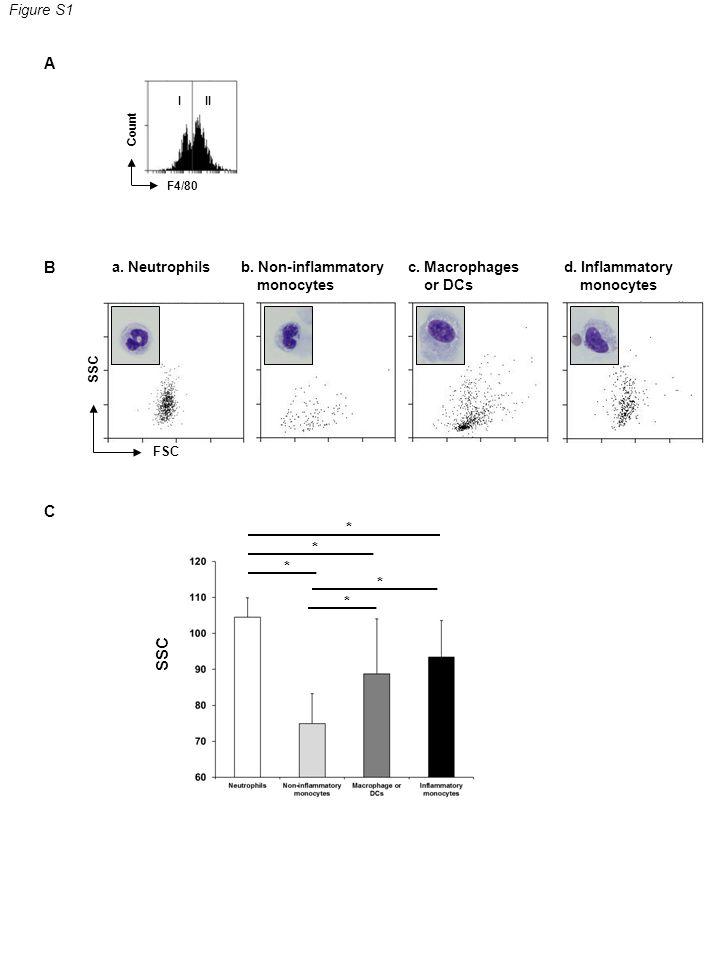 Figure S1 a. Neutrophilsb. Non-inflammatory monocytes c.