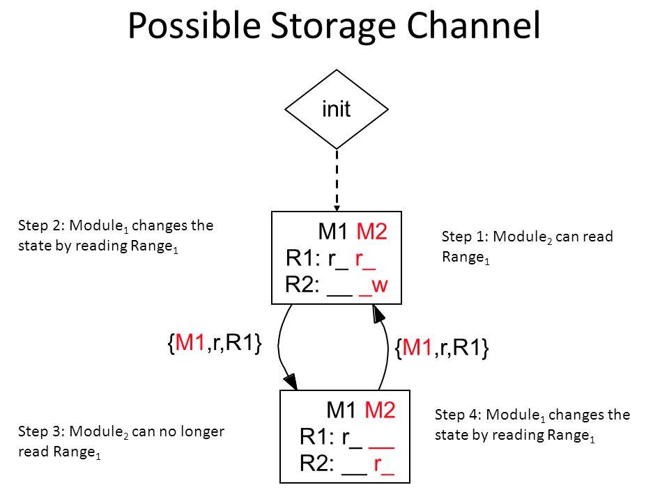 Possible Storage Channel M1 M2 R1: r_ r_ R2: __ _wR2: __ r_ M1 M2 R1: r_ __ {M1,r,R1} Step 1: Module 2 can read Range 1 Step 2: Module 1 changes the state by reading Range 1 Step 3: Module 2 can no longer read Range 1 Step 4: Module 1 changes the state by reading Range 1 init